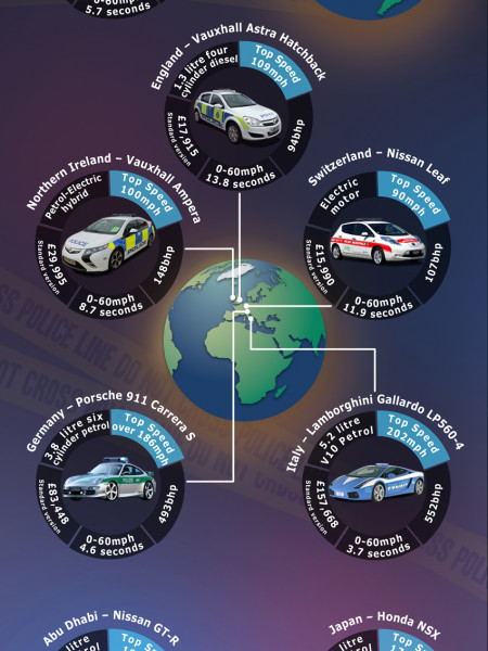Police cars of the world! Infographic
