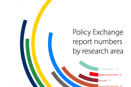 Policy Exchange report numbers by research area Infographic