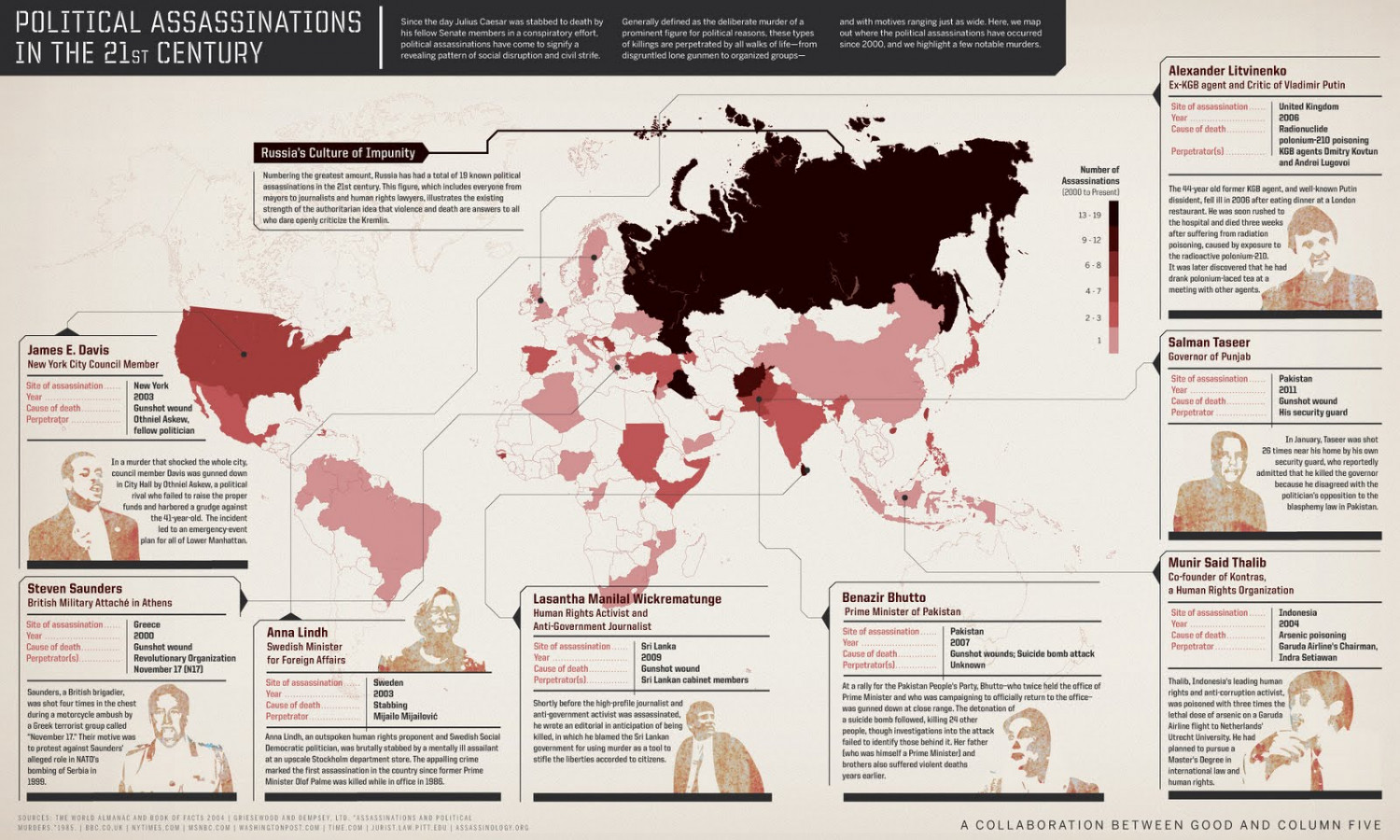 Political Assassinations in 21st Century Infographic
