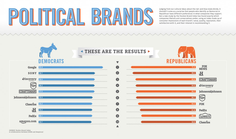 Political Brands Infographic