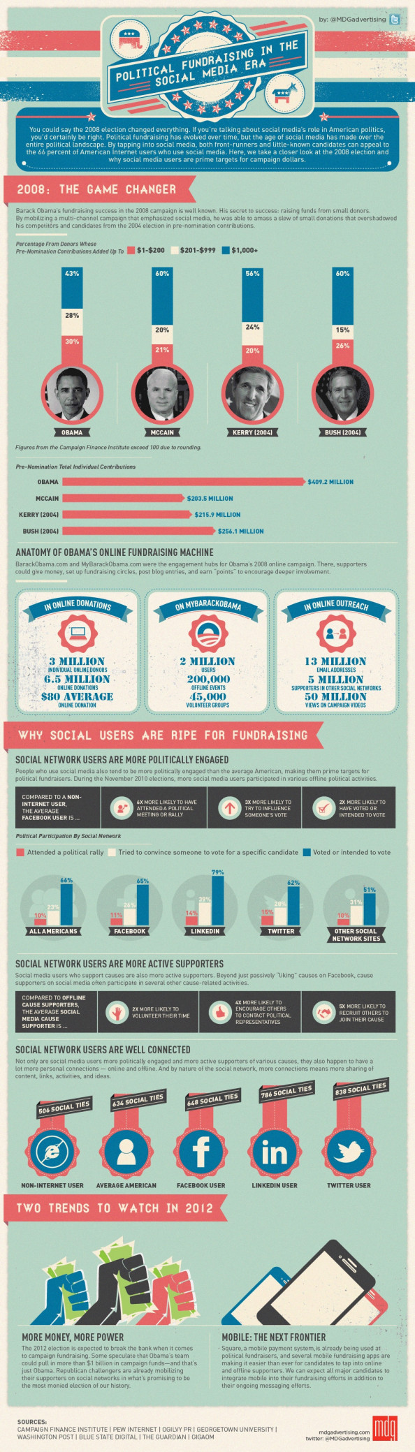 Political Fundraising in the Social Media Era Infographic