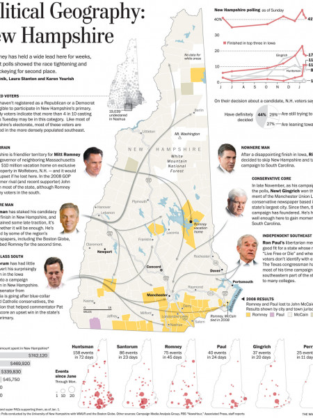 Political Geography: New Hampshire Infographic