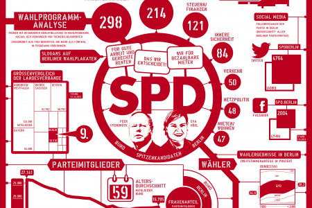 Political parties in Berlin: SPD Infographic