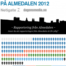 Politics in the news and media coverage at Almedalen 2012 Sweden Infographic