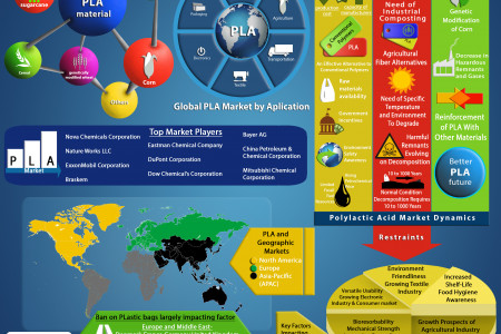Polylactic Acid (PLA) Market in Packaging, Textile, Agriculture, Transportation, Bio-Medical, Electronics and Others - Global Industry Size, Company Share, Growth, Trends, Strategic Analysis and Forecast, 2012 - 2020 Infographic