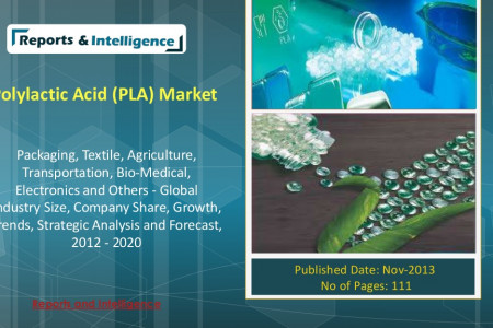 Polylactic Acid (PLA) Market in Packaging, Textile, Agriculture, Transportation, Bio-Medical, Electronics and Others  Infographic