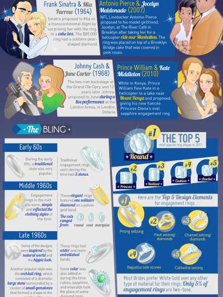 "Popping The Question: A Look At The ""Bling"" Then and Now Infographic"