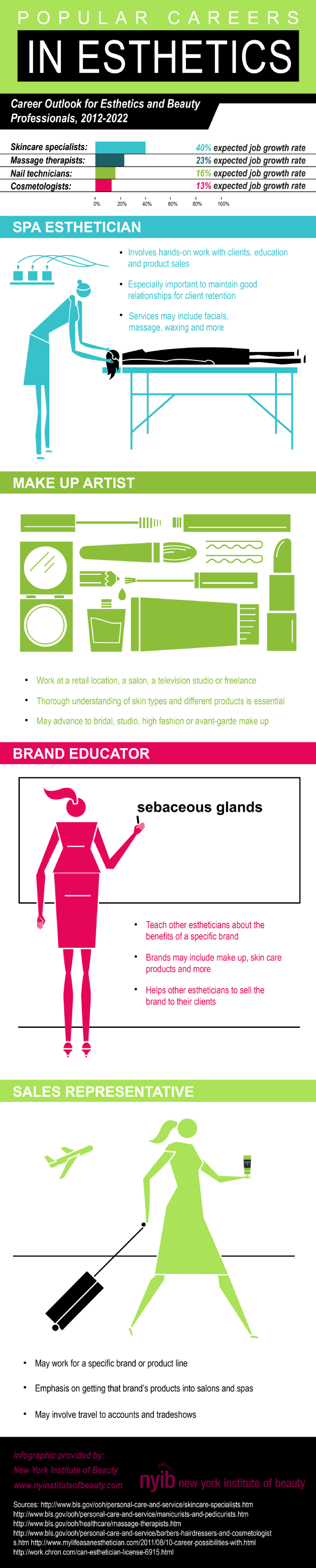 Popular Careers in Esthetics [Infographic]
