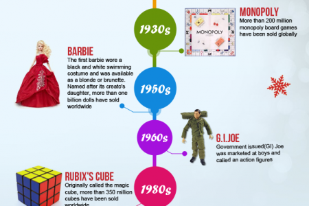 Popular Christmas Toys Evolution Infographic