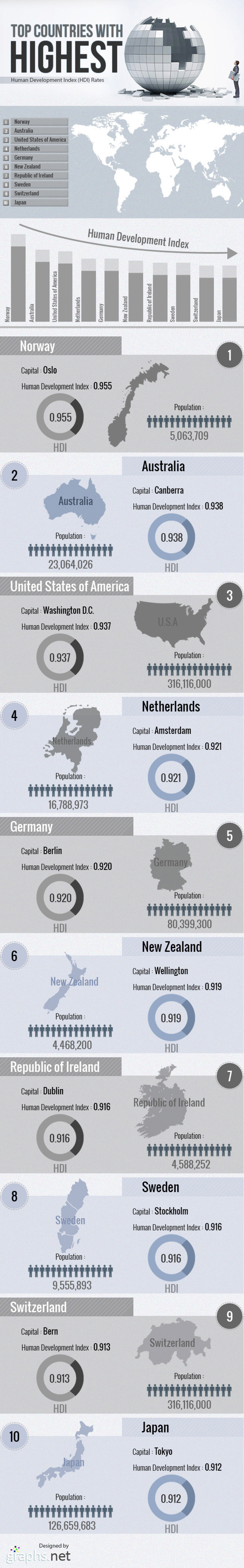 Top countries with highest human development index rates Infographic