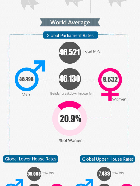 Top Countries with Highest Number Of Woman Parliamentarians Infographic