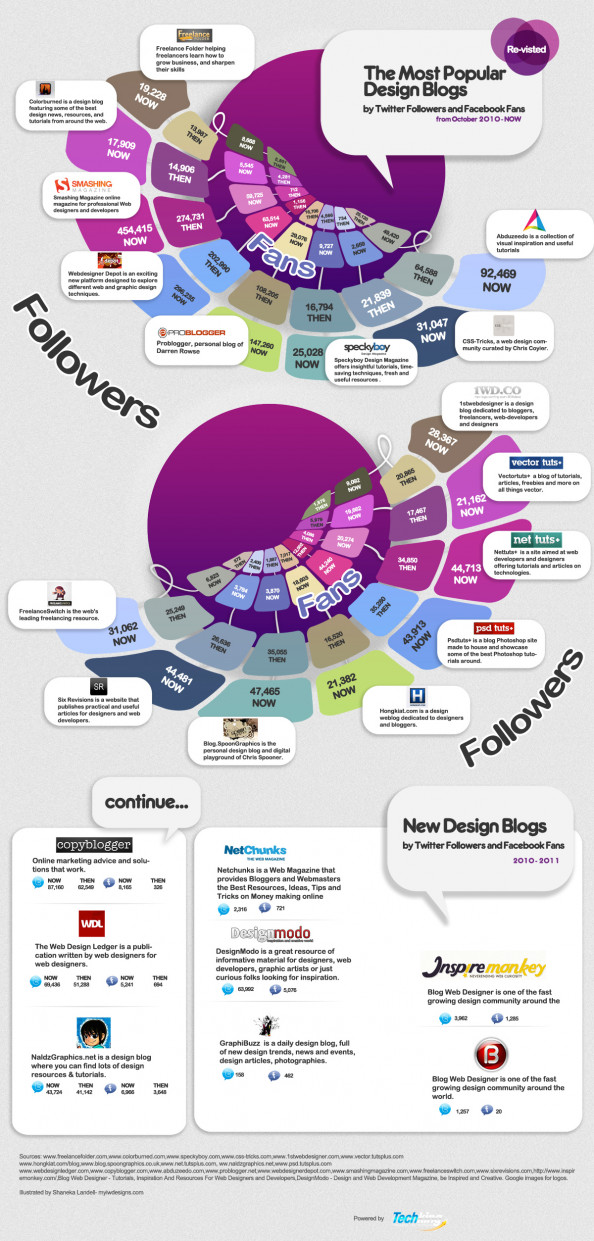 Popular Design Blogs by Twitter Followers and Facebook Fans Infographic