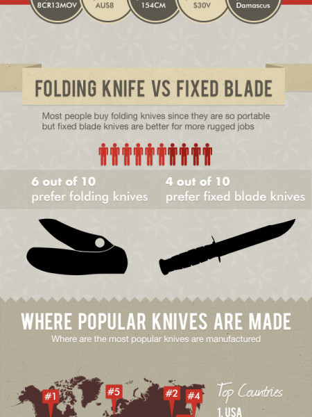 Popular Knife Variations Infographic