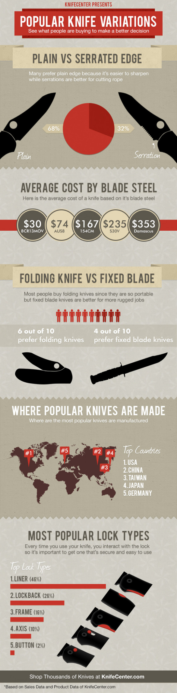 Popular Knife Variations