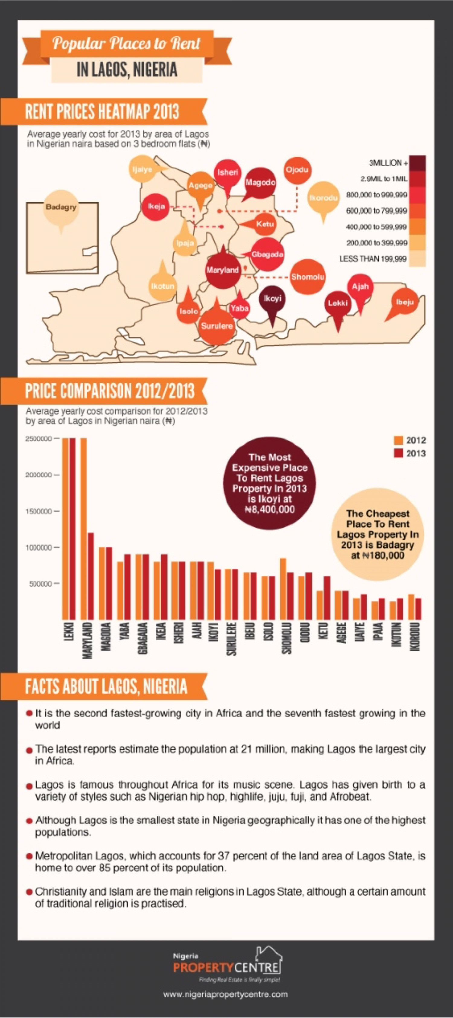 Popular Places To Rent In Lagos, Nigeria Infographic