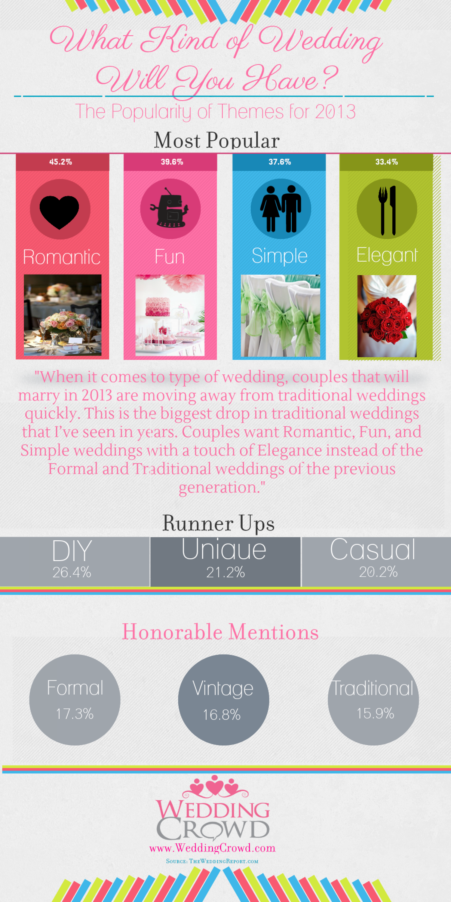 Popular Wedding Themes Infographic