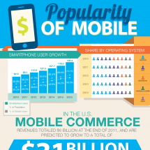 Popularity of Mobile Infographic