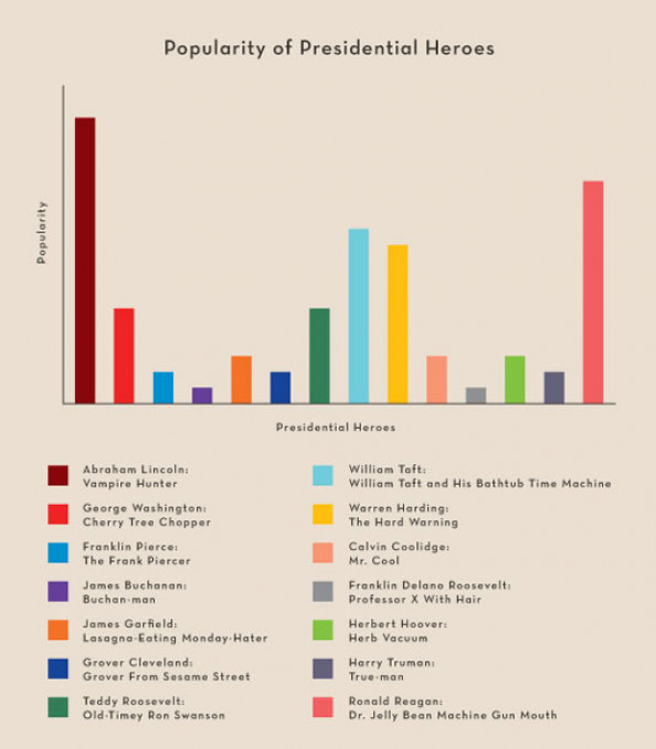 Popularity of Presidential Heroes Infographic