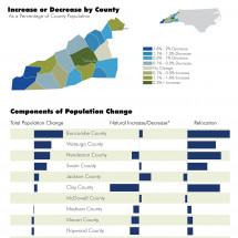 Population Changes in Western North Carolina Infographic