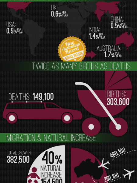 Population of Australia: 23 Million, 23 April, 2013 Infographic