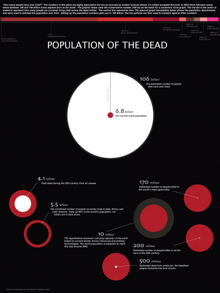 Population of the Dead Infographic