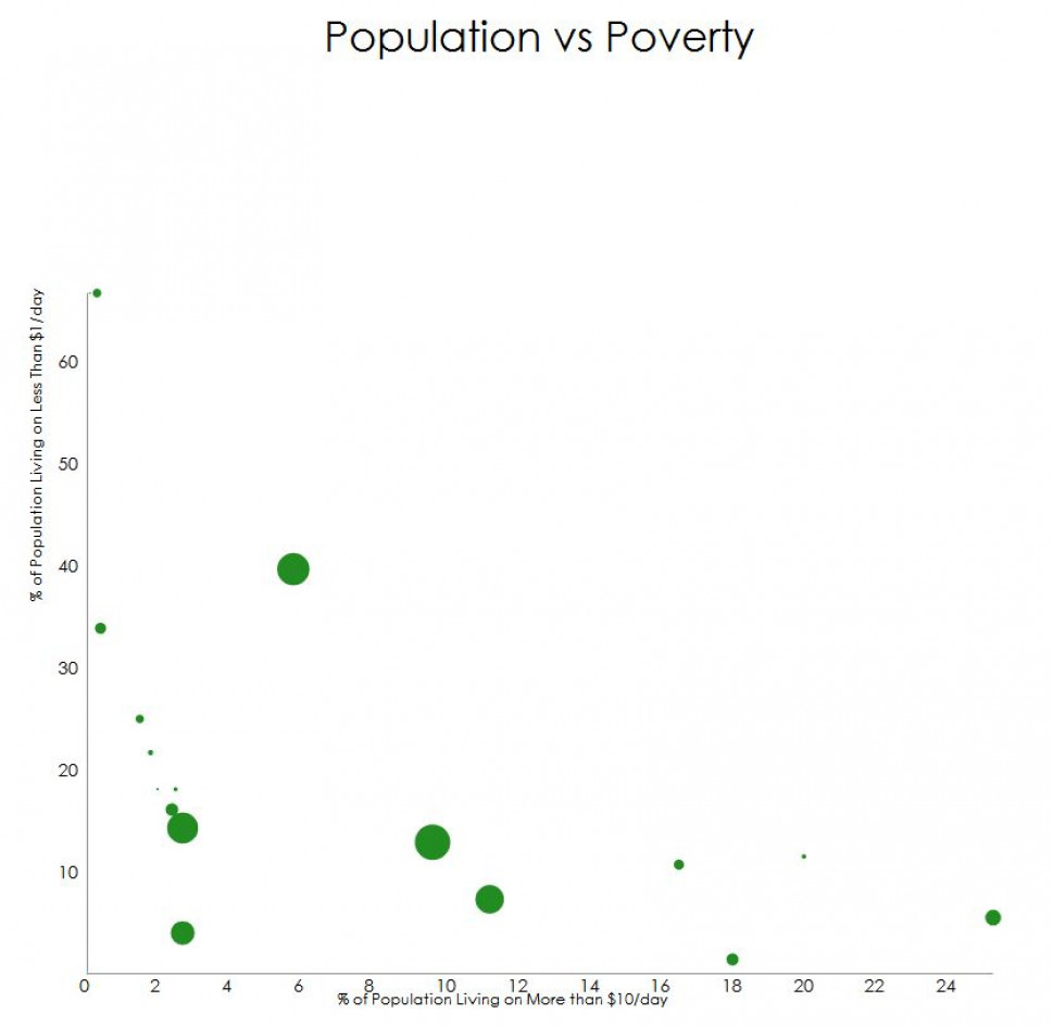 Population Vs Poverty Infographic