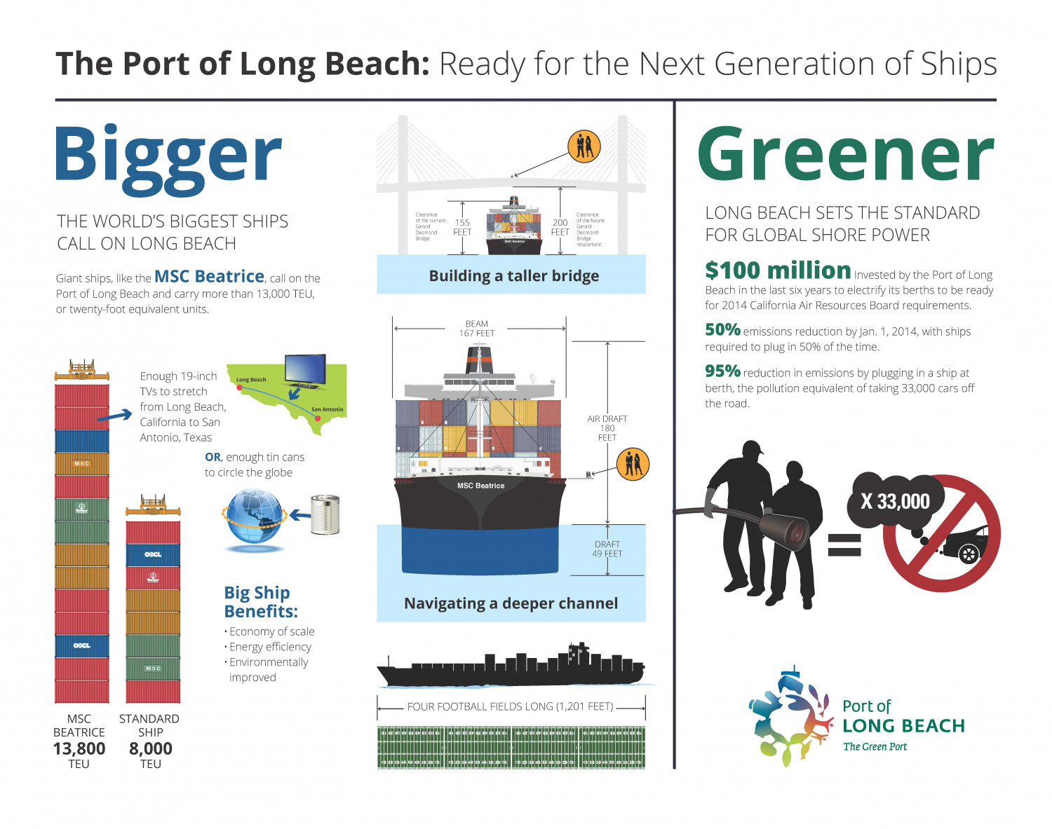 Port of Long Beach: Ready for the Next Generation of Ships Infographic