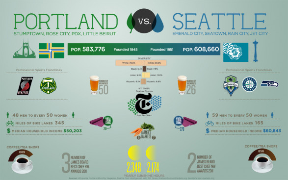 Portland Vs. Seattle