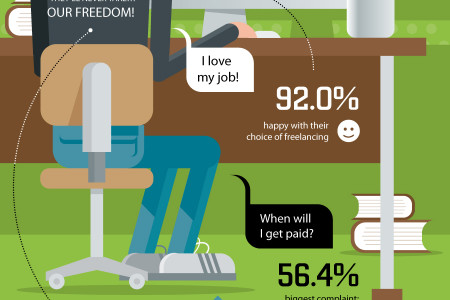Portrait of a Freelancer Infographic
