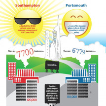 Portsmouth vs Southampton: An Age Old Rivalry Infographic