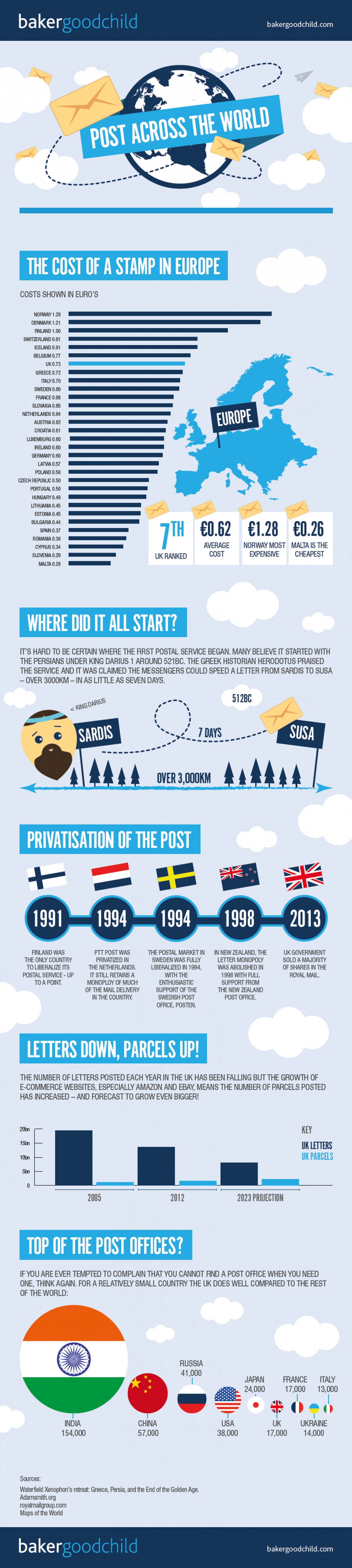 Post Across the World Infographic