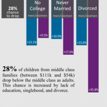 Poverty & Education Infographic