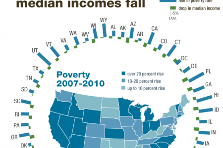 Poverty rises, incomes fall Infographic