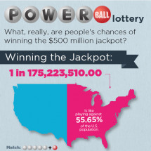 Power Ball lottery Infographic