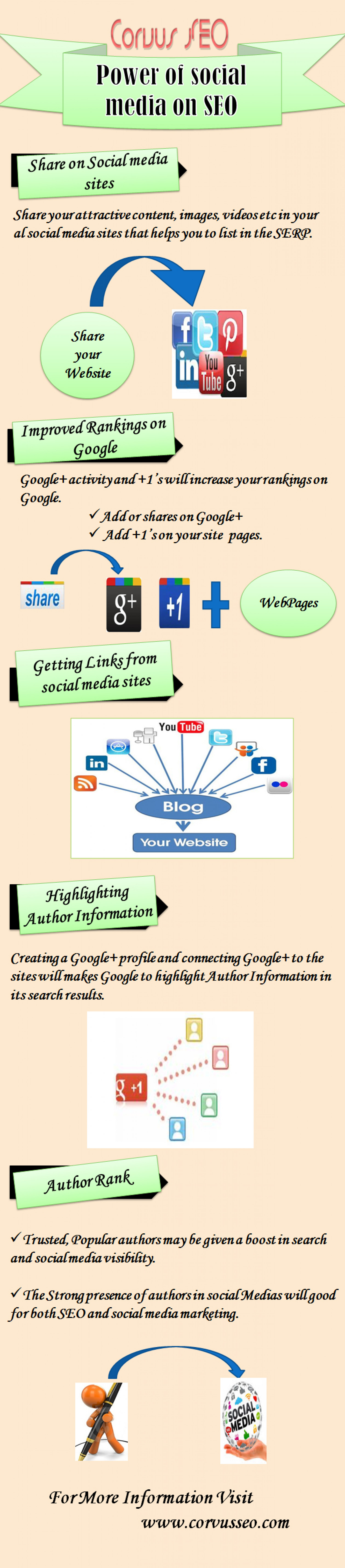 Power of Social media on SEO Infographic
