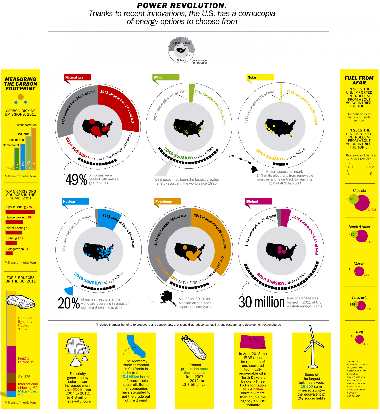 Power Revolution Infographic