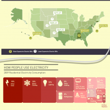 Power to the People: Electricity Cost and Consumption in the US Infographic