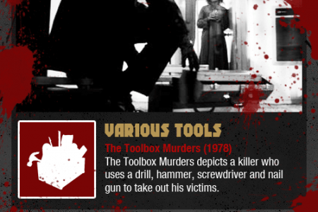 Power Tools in Horror Films Infographic