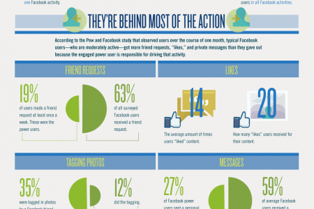 Power Users Shall Inherit the Internet: Why You Should Pay Attention to the Facebook Power User Infographic
