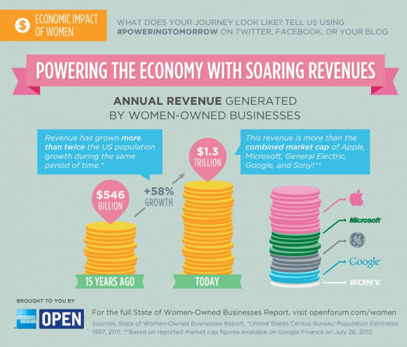 Powering the Economy with Soaring Revenues