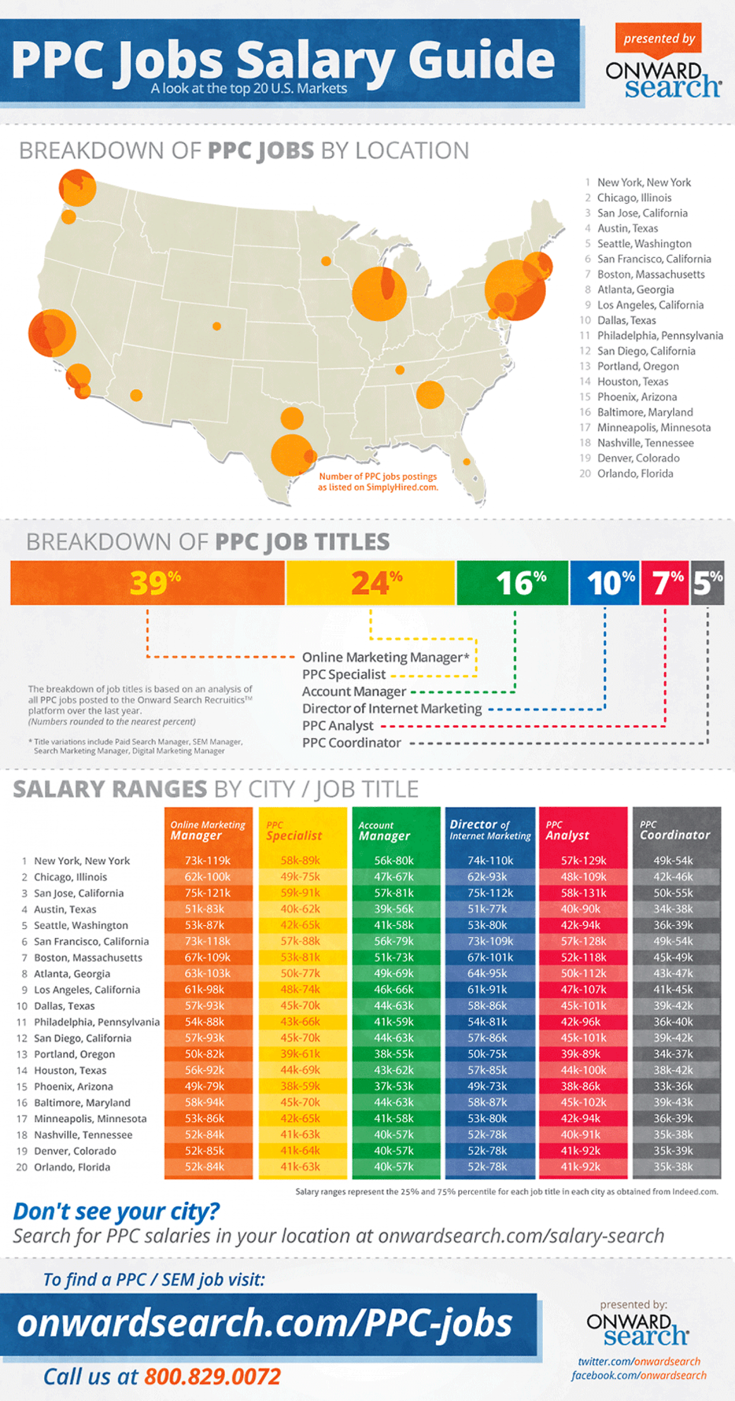 PPC Jobs Salary Guide Infographic