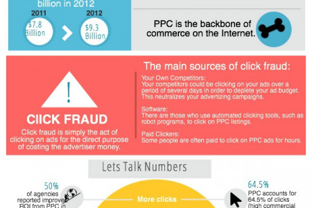 PPC Marketing Infographic