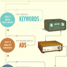 PPC, the Stereo System Analogy Infographic
