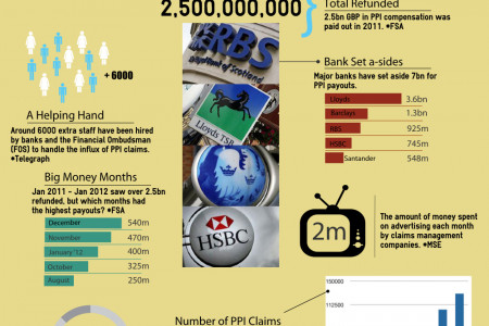 PPI Claims Facts Infographic