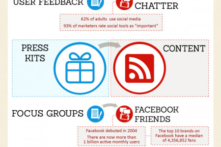 PR Then & Now Infographic