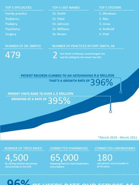Practice Fusion�s Free EHR Community by the Numbers Infographic
