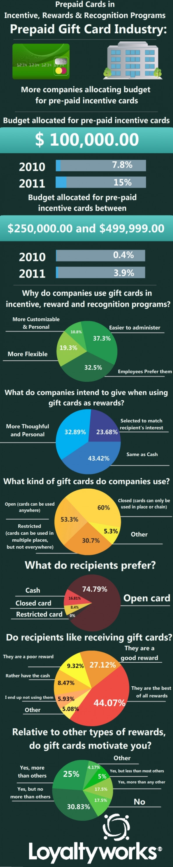 Pre paid card in incentive, reward and recognition programs Infographic