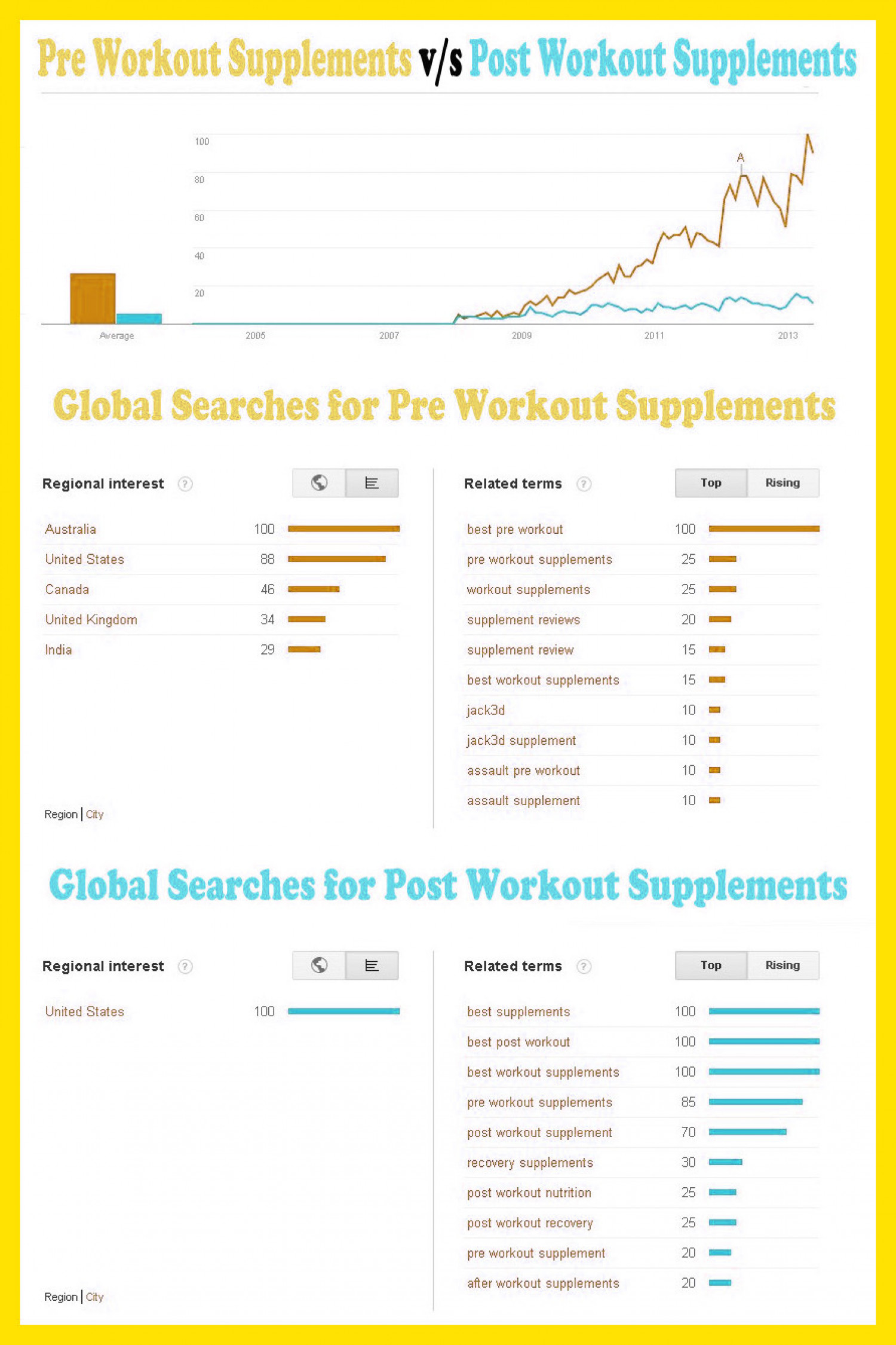 Pre Workout Supplement and Post Workout Supplement Infographic
