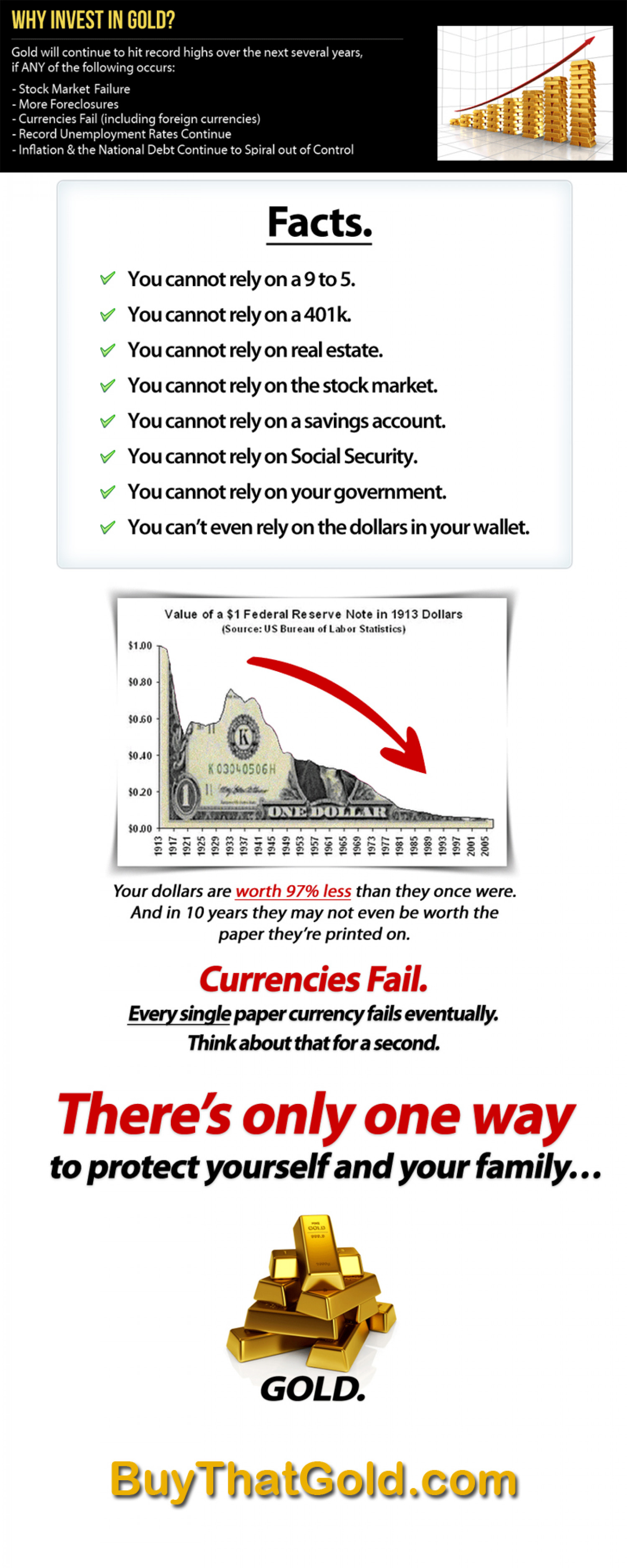 Precious gold Verses The dollar Infographic