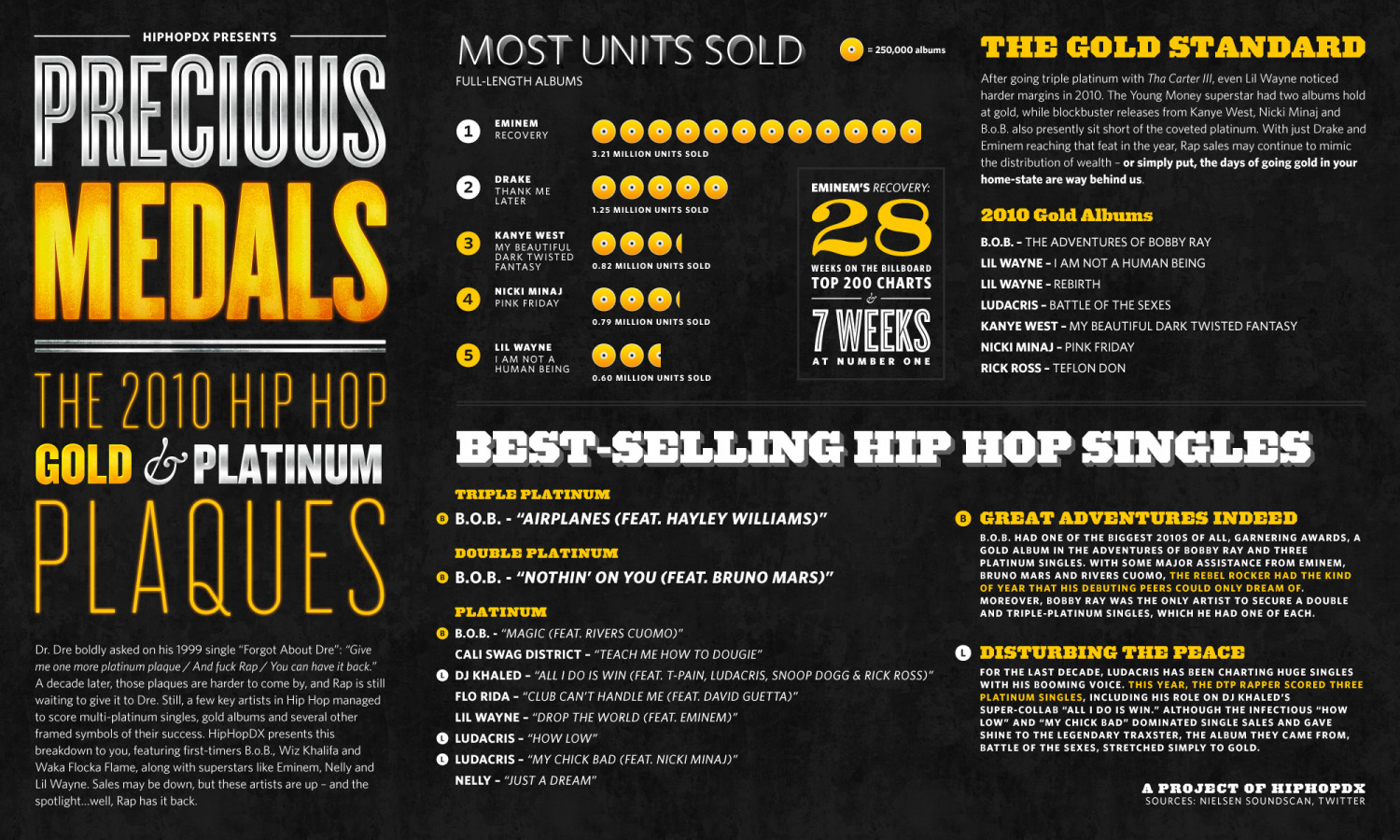 Precious Medals: The 2010 Hip Hop Gold and Platinum Plaques Infographic